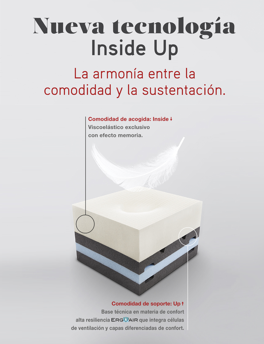 Caracteristicas de la tecnologia Inside Up de los colchones Swiss Confort, de SB Descanso..
