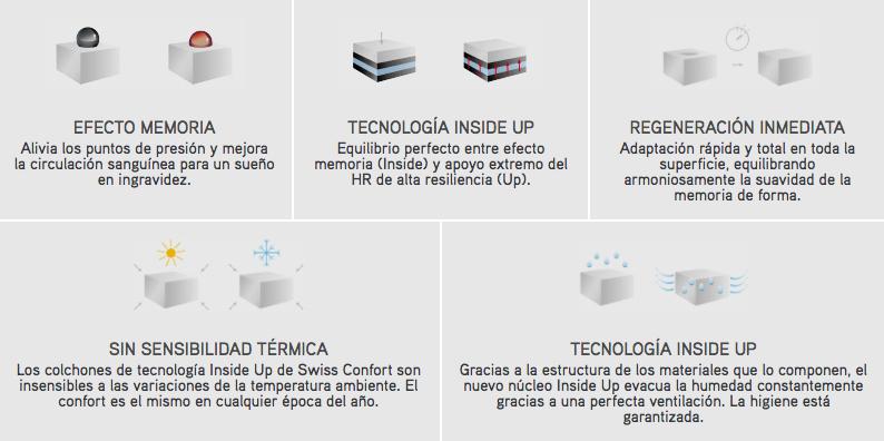 Caracteristicas de la tecnologia Inside Up de los colchones Swiss Confort